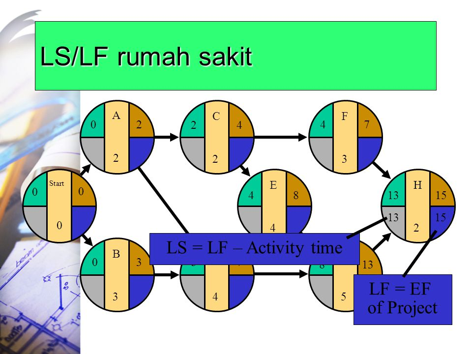 LS/LF rumah sakit LS = LF – Activity time LF = EF of Project E 4 F 3 G