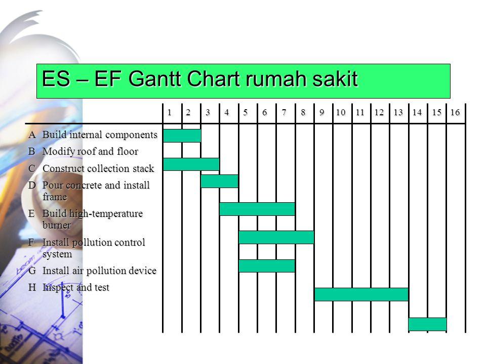 ES – EF Gantt Chart rumah sakit
