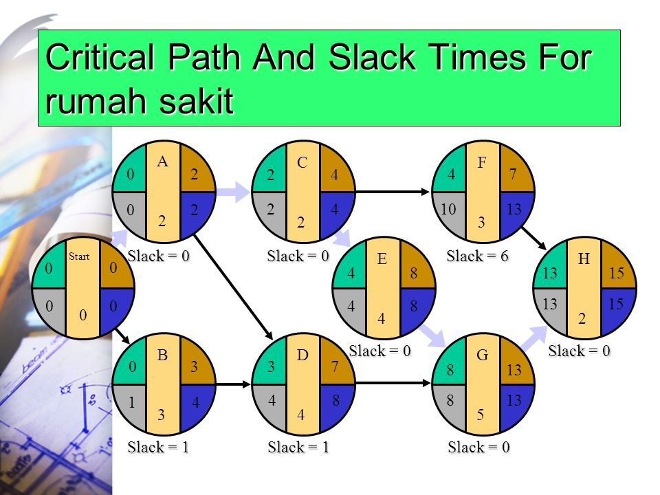 Critical Path And Slack Times For rumah sakit
