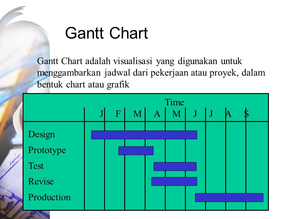 Gantt Chart Gantt Chart adalah visualisasi yang digunakan untuk menggambarkan jadwal dari pekerjaan atau proyek, dalam bentuk chart atau grafik.