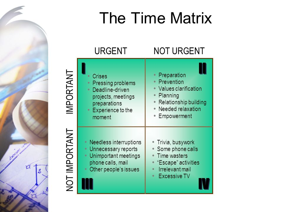 The Time Matrix I II III IV URGENT NOT URGENT IMPORTANT NOT IMPORTANT