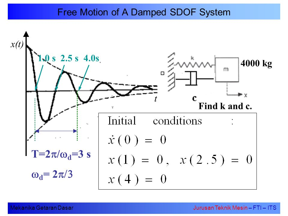 Free Motion of A Damped SDOF System