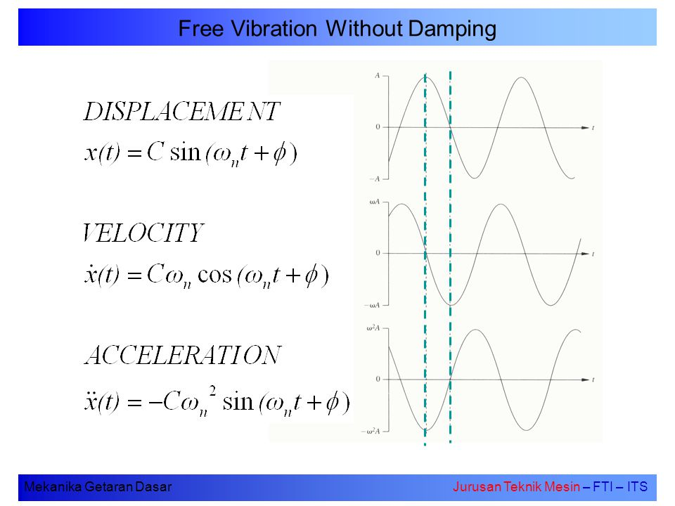 Free Vibration Without Damping