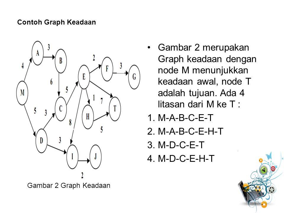 Contoh Graph Keadaan Gambar 2 merupakan Graph keadaan dengan node M menunjukkan keadaan awal, node T adalah tujuan. Ada 4 litasan dari M ke T :