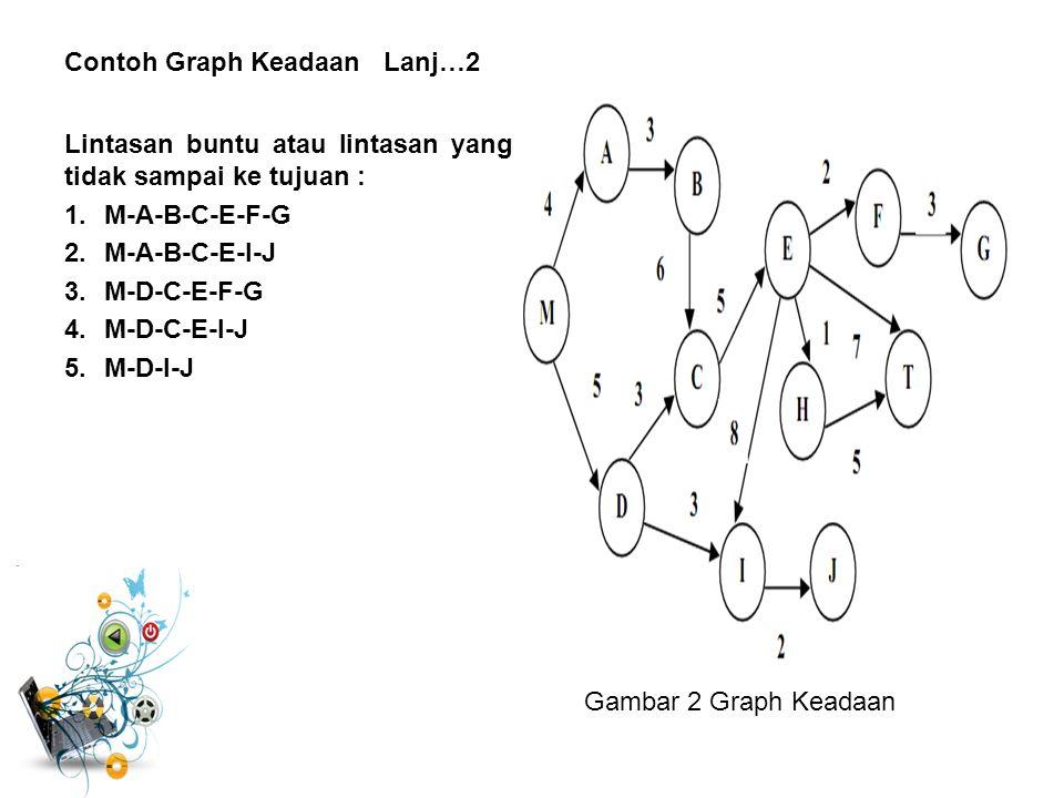 Contoh Graph Keadaan Lanj…2