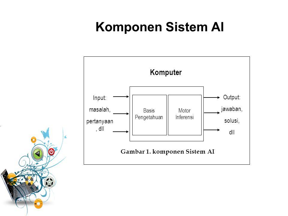 Gambar 1. komponen Sistem AI