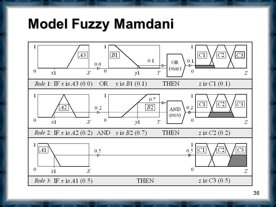 Model Fuzzy Mamdani