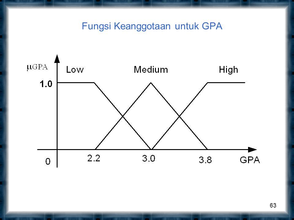 Fungsi Keanggotaan untuk GPA