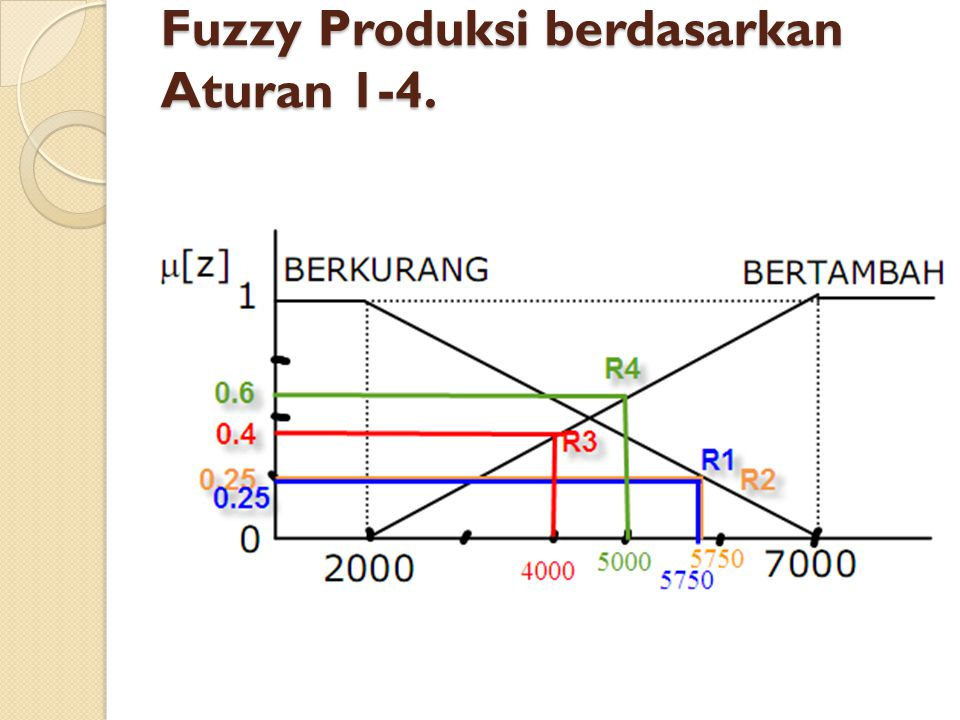 Fuzzy Produksi berdasarkan Aturan 1-4.