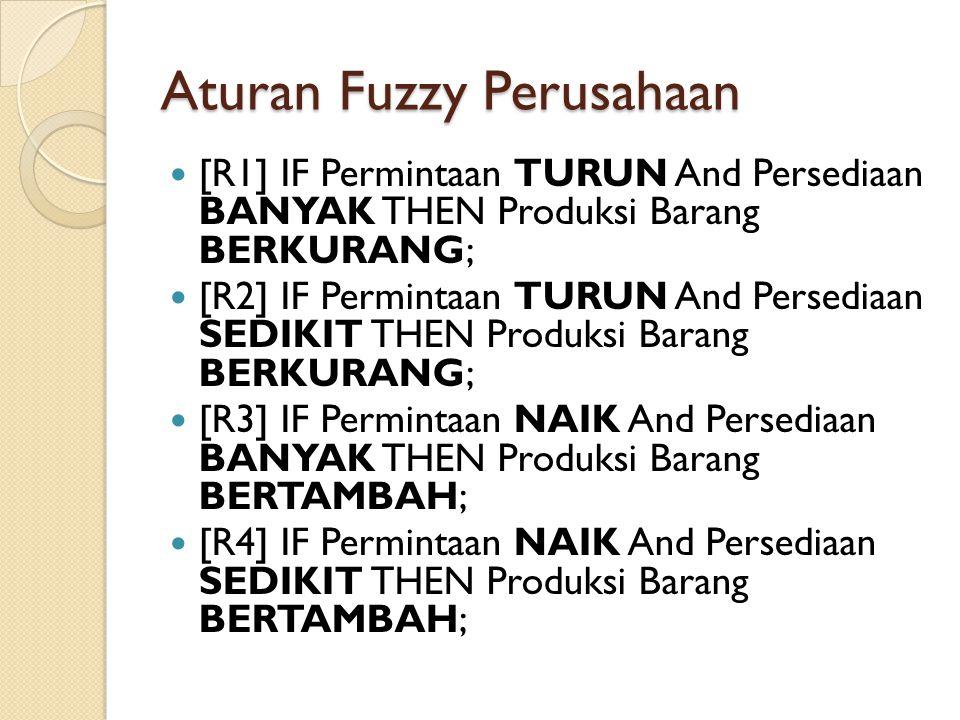 Aturan Fuzzy Perusahaan