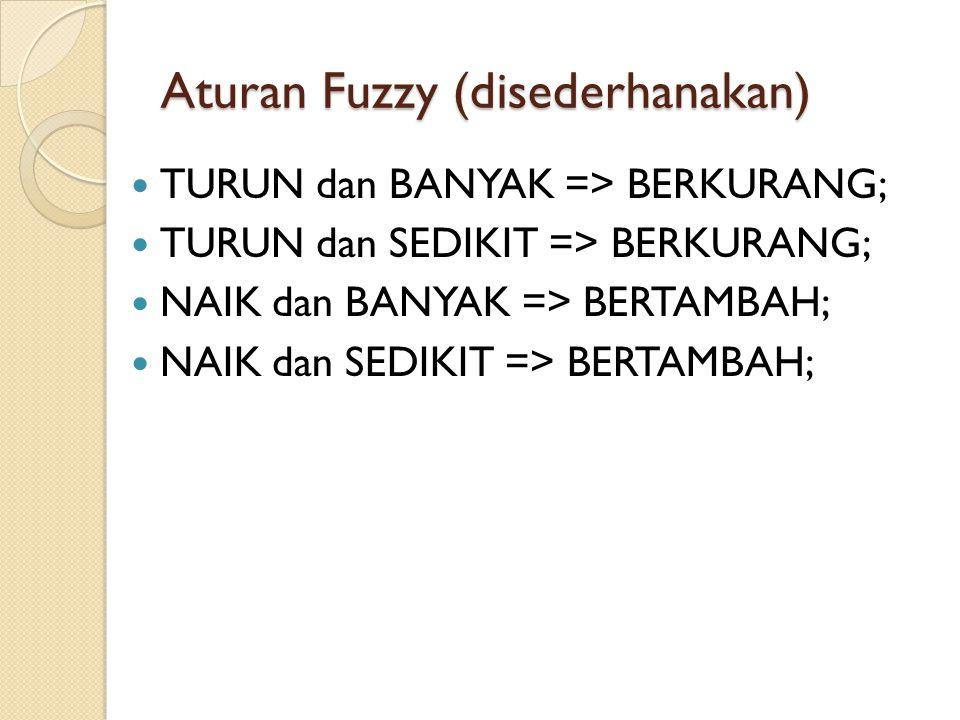 Aturan Fuzzy (disederhanakan)