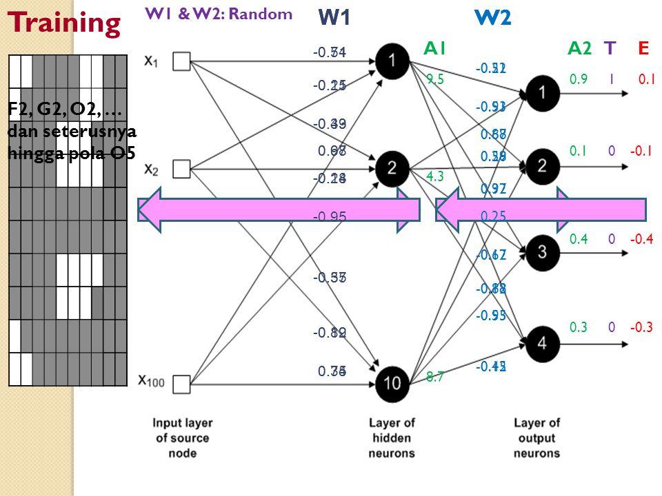 Training W1 W1 W2 W2 A1 A2 T E F2, G2, O2, … dan seterusnya