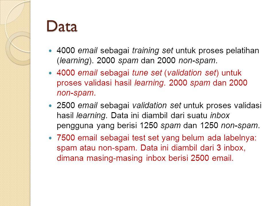 Data 4000 email sebagai training set untuk proses pelatihan (learning). 2000 spam dan 2000 non-spam.