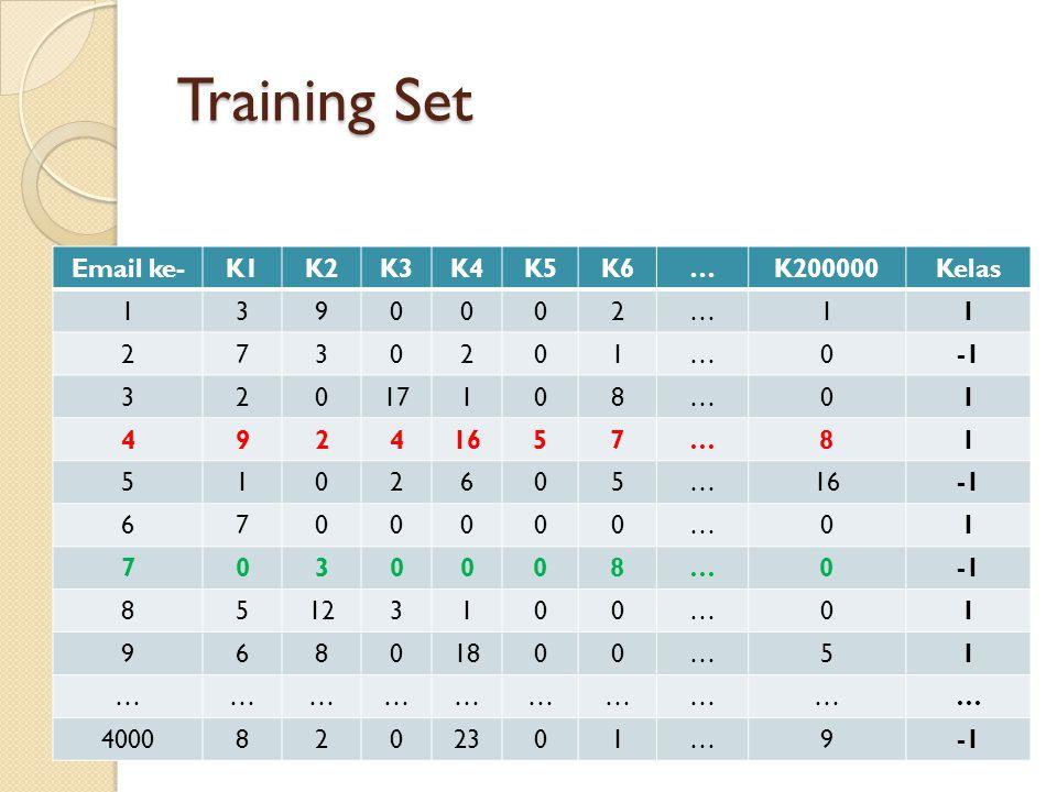 Training Set Email ke- K1 K2 K3 K4 K5 K6 … K200000 Kelas 1 3 9 2 7 -1