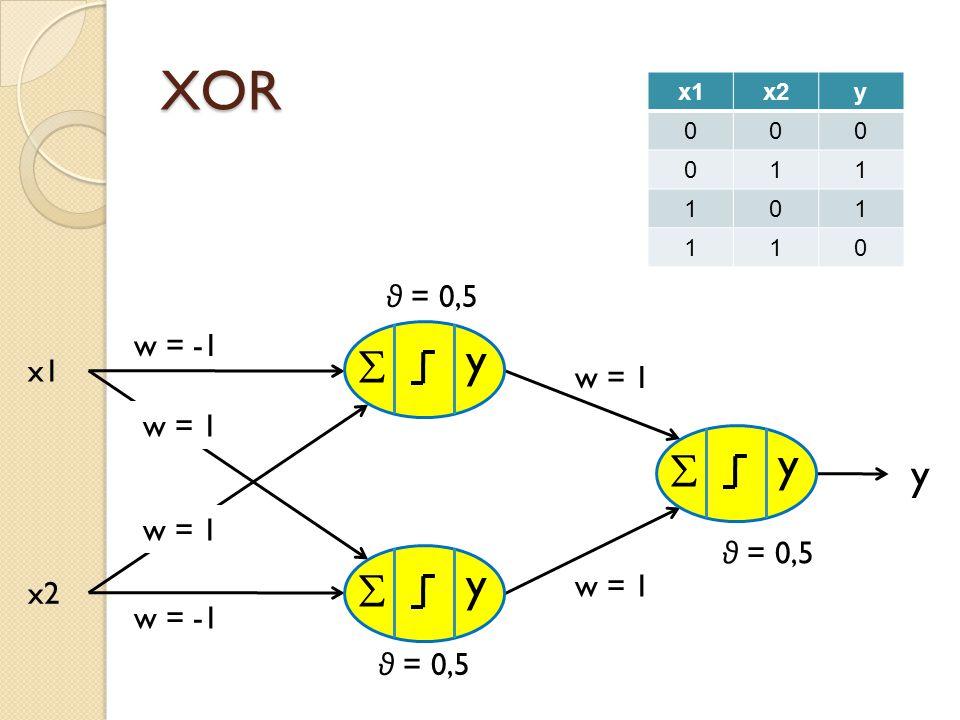 XOR y y y y    θ = 0,5 w = -1 x1 w = 1 w = 1 w = 1 θ = 0,5 w = 1 x2