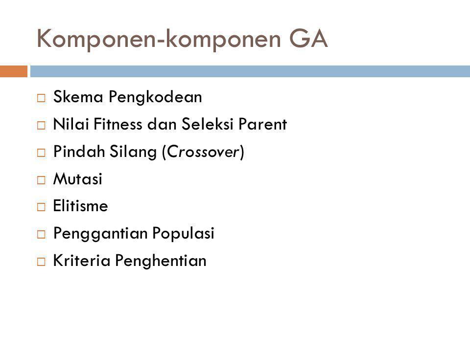Komponen-komponen GA Skema Pengkodean Nilai Fitness dan Seleksi Parent