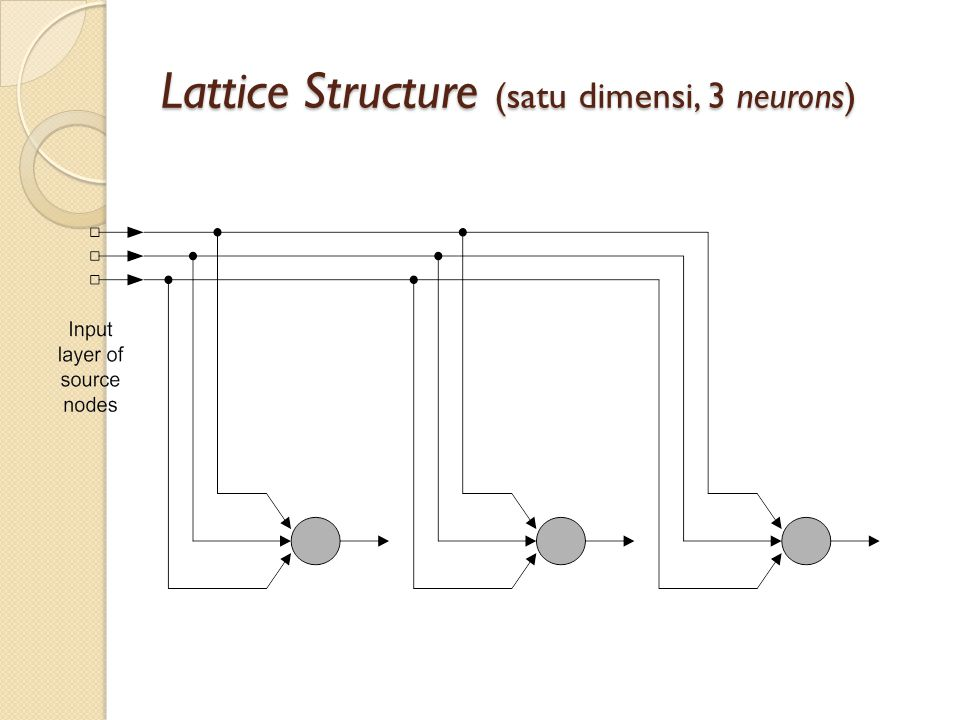 Lattice Structure (satu dimensi, 3 neurons)