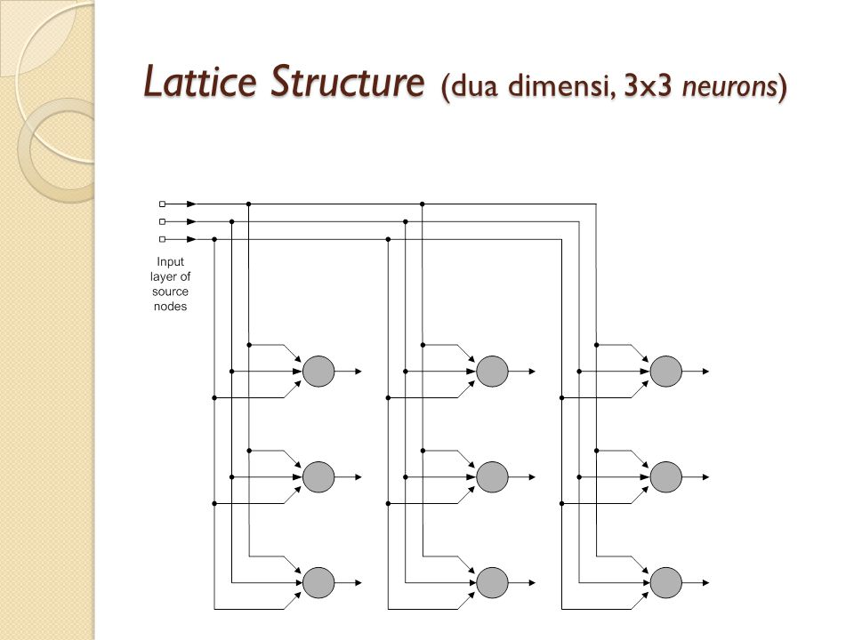 Lattice Structure (dua dimensi, 3x3 neurons)