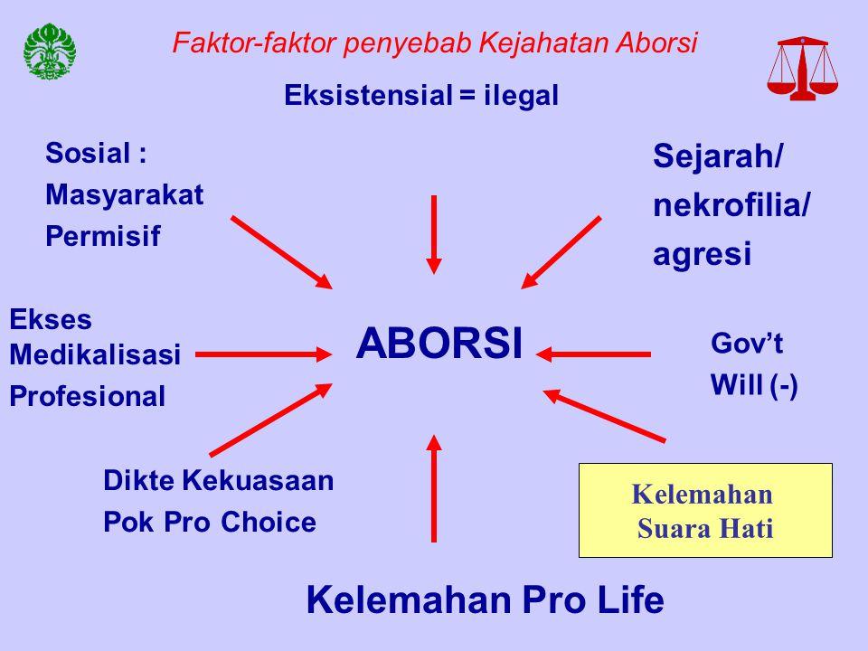 Faktor-faktor penyebab Kejahatan Aborsi