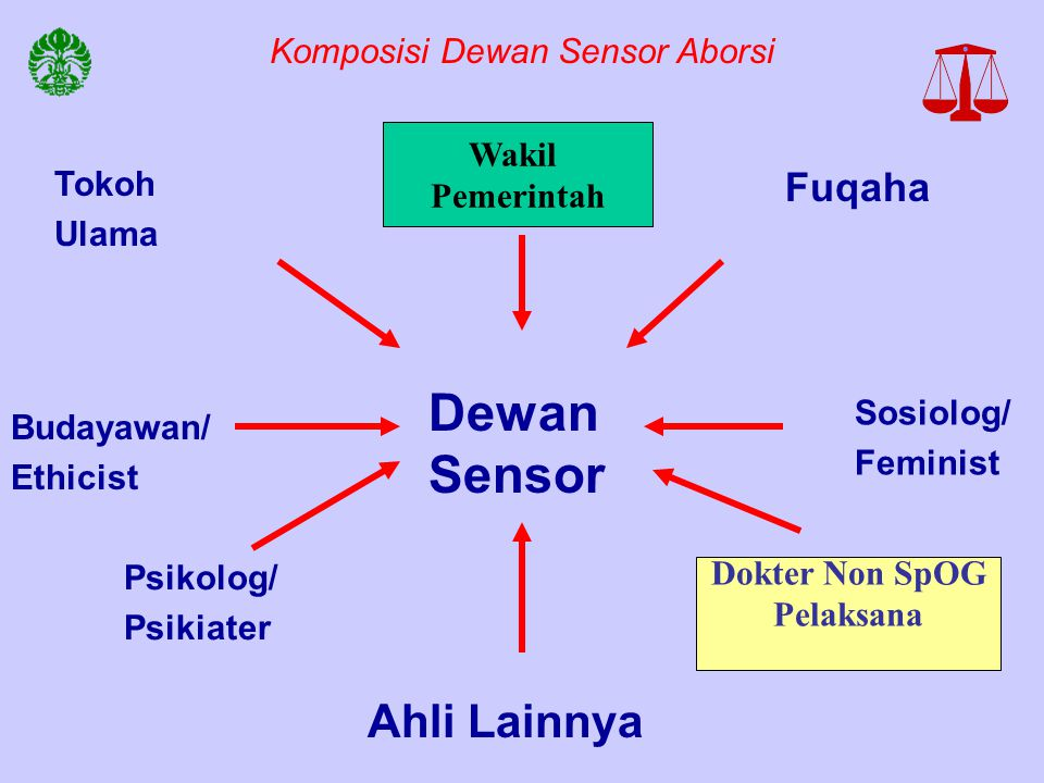 Komposisi Dewan Sensor Aborsi