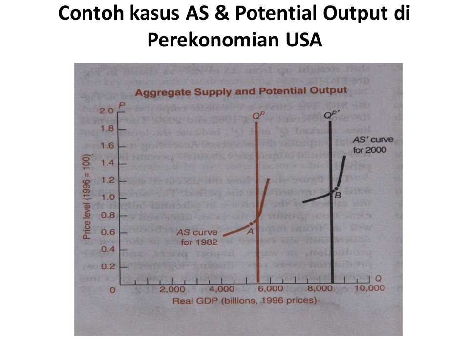 Contoh kasus AS & Potential Output di Perekonomian USA