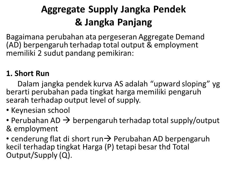 Aggregate Supply Jangka Pendek & Jangka Panjang