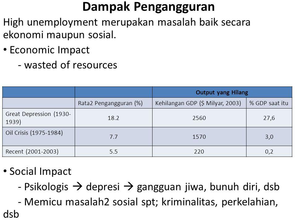 Dampak Pengangguran High unemployment merupakan masalah baik secara ekonomi maupun sosial. Economic Impact.