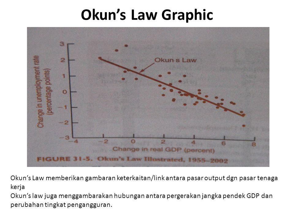 Okun's Law Graphic Okun's Law memberikan gambaran keterkaitan/link antara pasar output dgn pasar tenaga kerja.