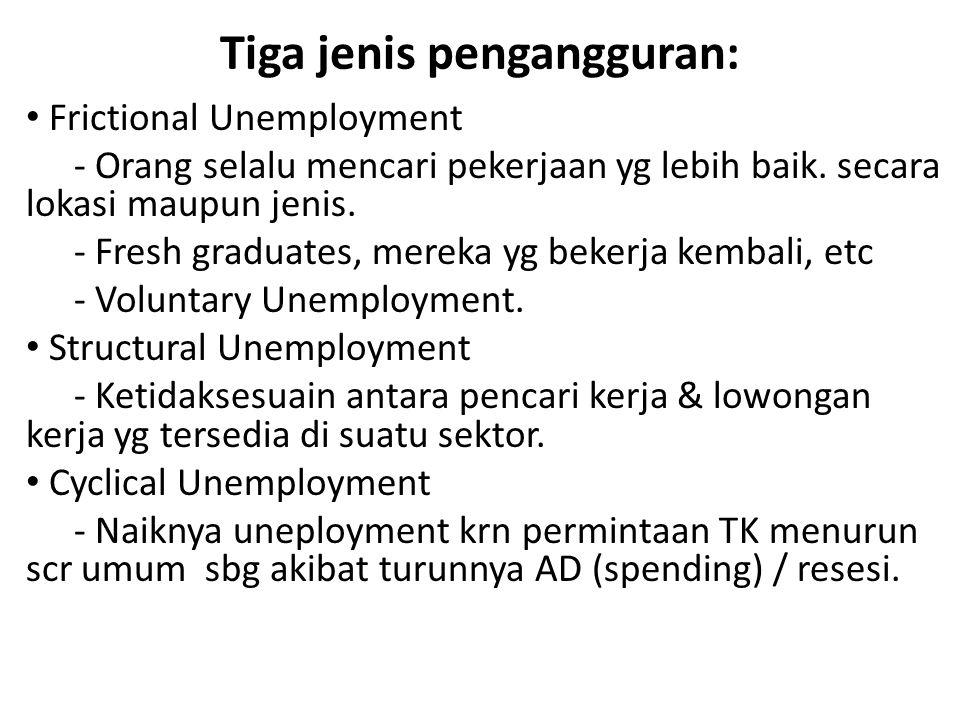 Tiga jenis pengangguran: