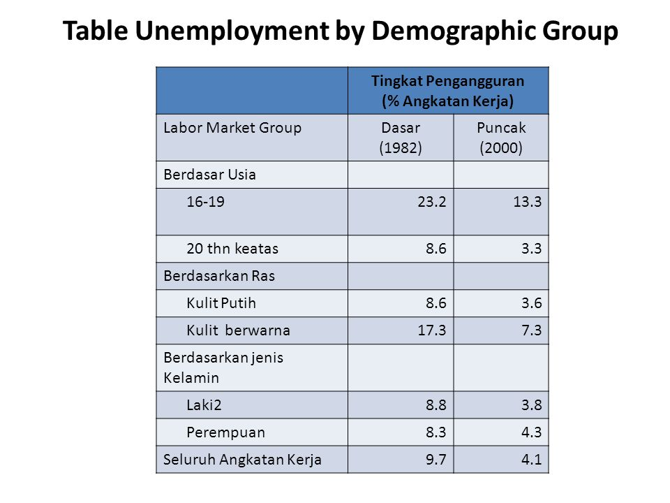 Table Unemployment by Demographic Group