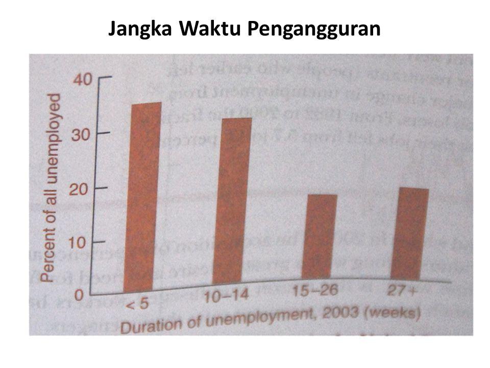 Jangka Waktu Pengangguran