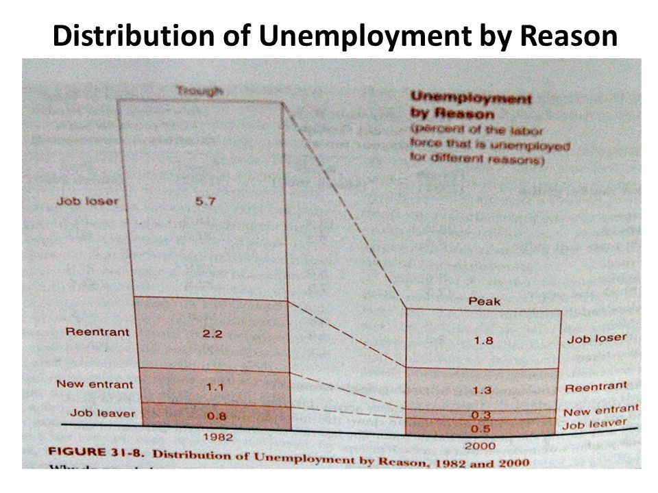 Distribution of Unemployment by Reason