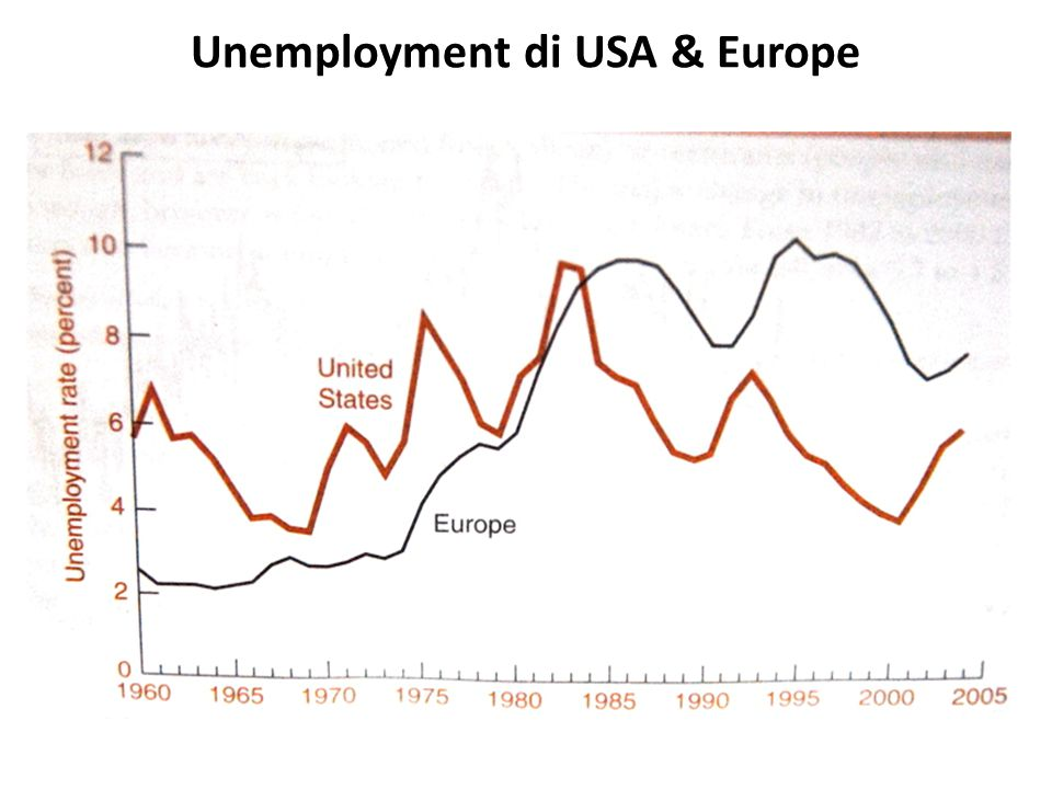 Unemployment di USA & Europe
