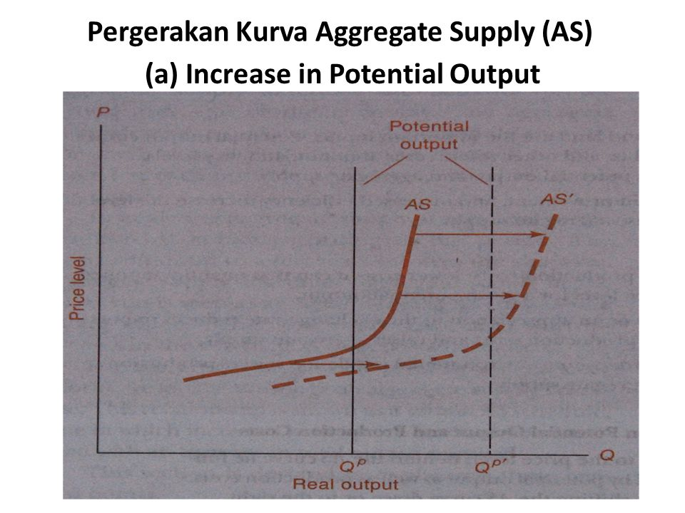 Pergerakan Kurva Aggregate Supply (AS)