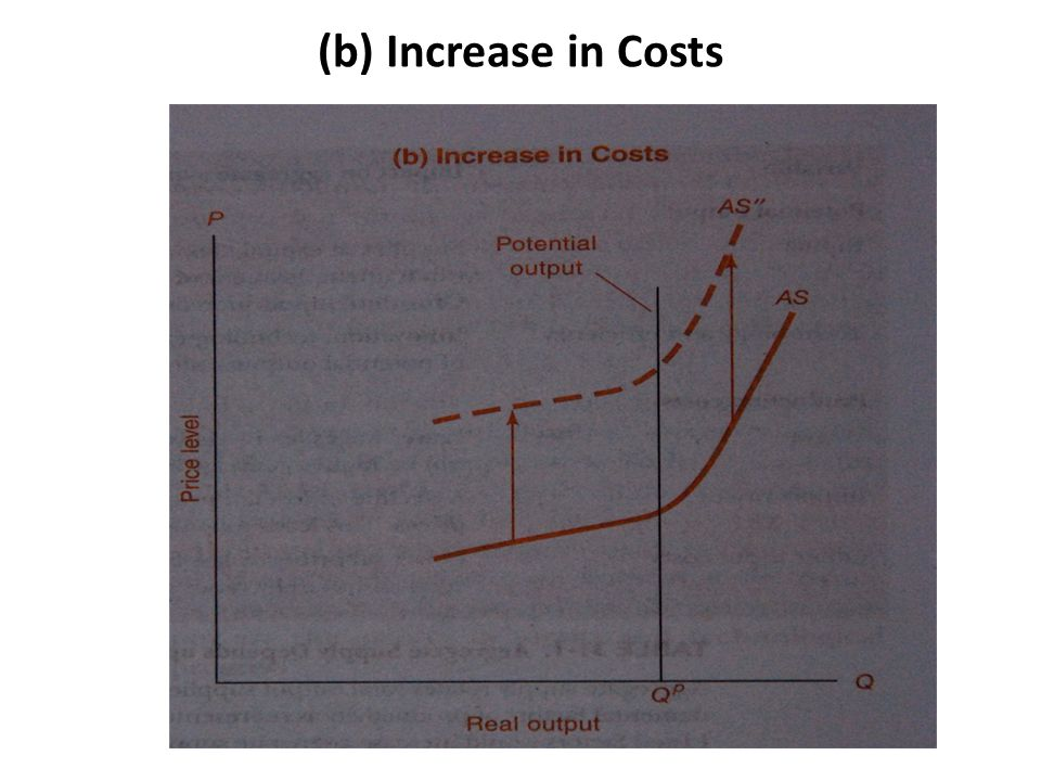 (b) Increase in Costs