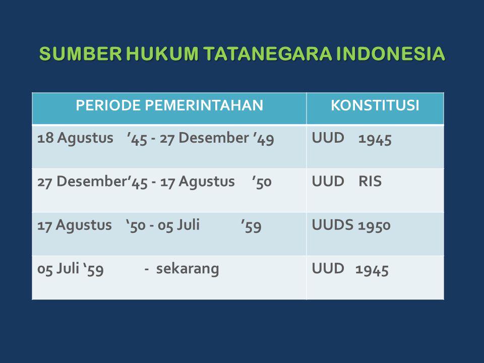 SUMBER HUKUM TATANEGARA INDONESIA