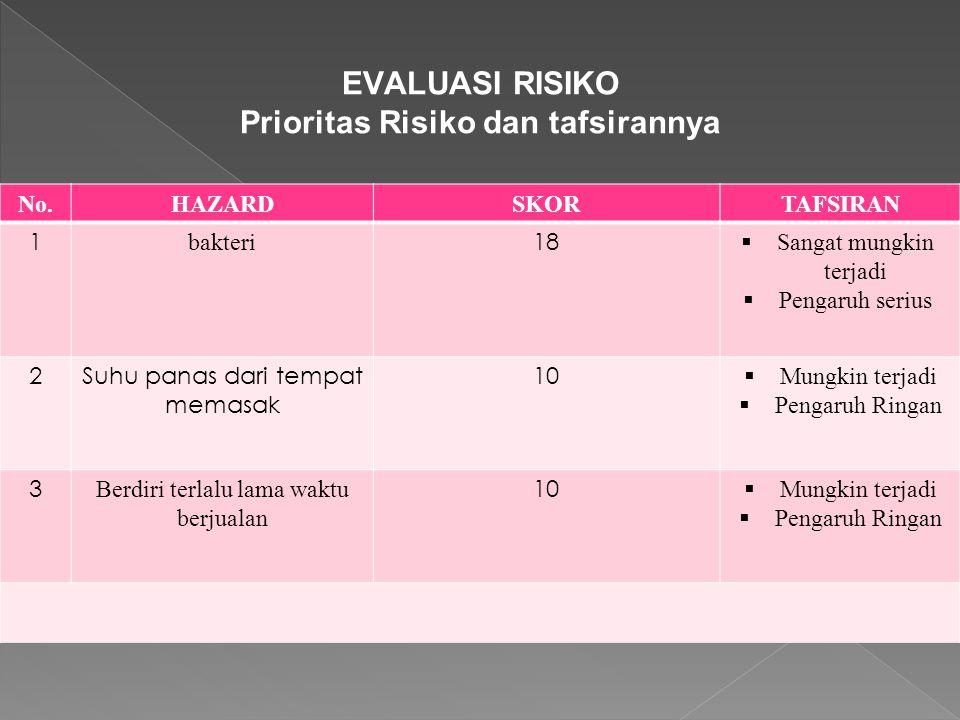 EVALUASI RISIKO Prioritas Risiko dan tafsirannya