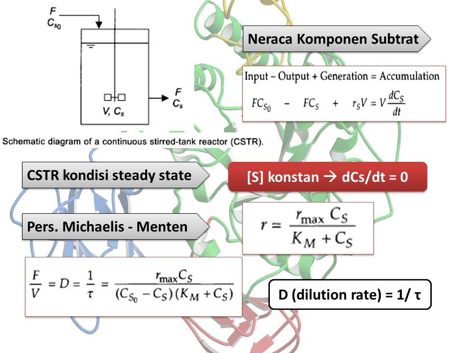 Neraca Komponen Subtrat