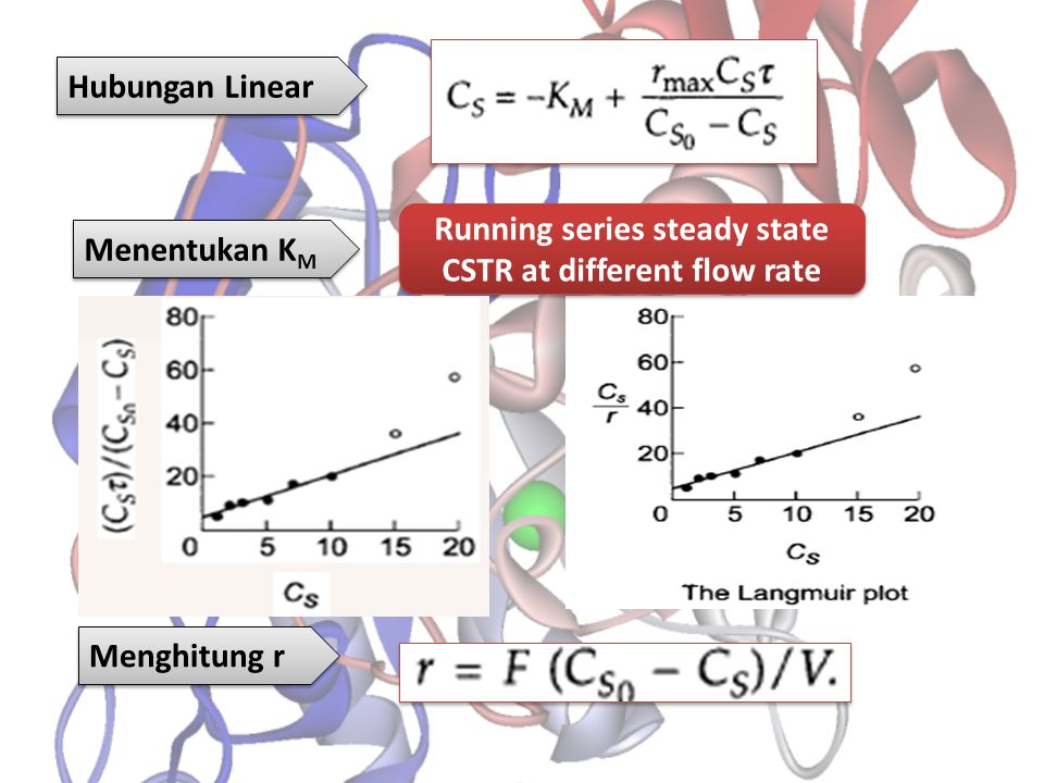 Running series steady state CSTR at different flow rate