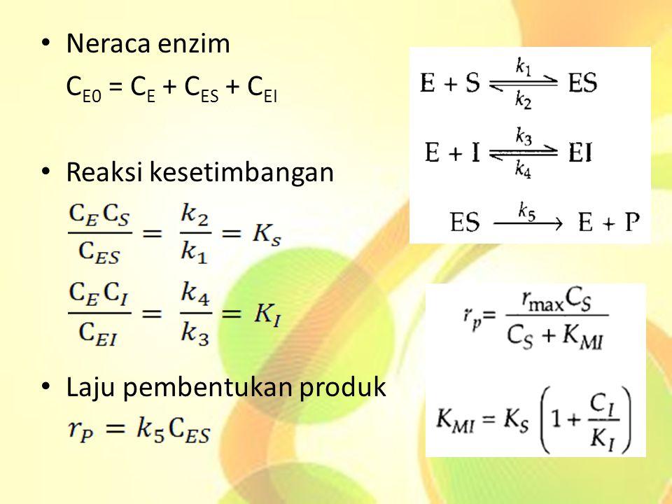 Neraca enzim CE0 = CE + CES + CEI Reaksi kesetimbangan Laju pembentukan produk