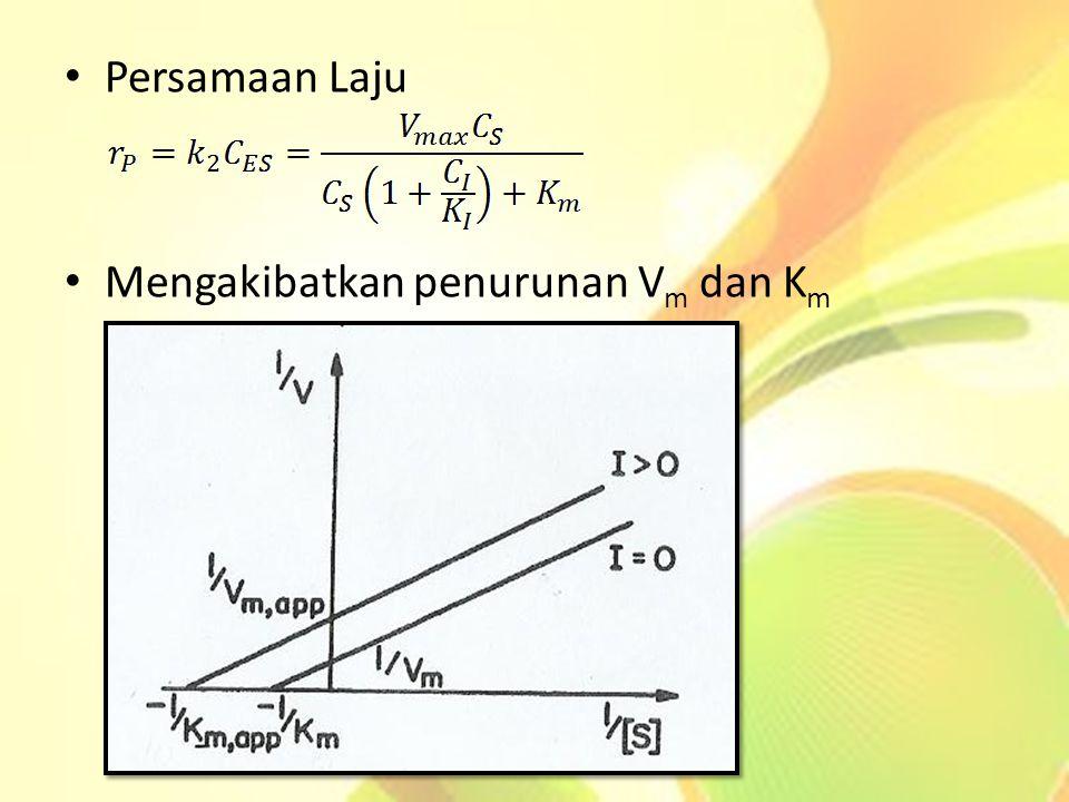 Persamaan Laju Mengakibatkan penurunan Vm dan Km