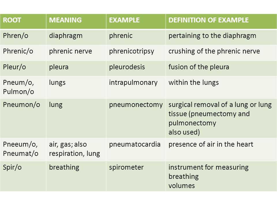 ROOT MEANING. EXAMPLE. DEFINITION OF EXAMPLE. Phren/o. diaphragm. phrenic. pertaining to the diaphragm.