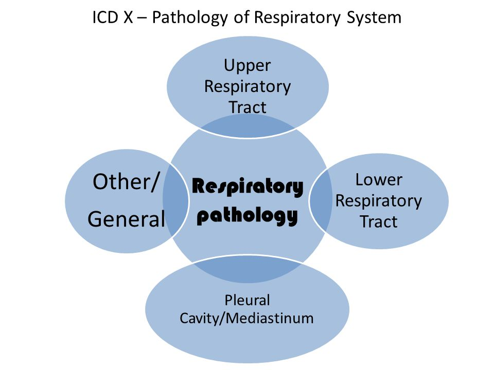 ICD X – Pathology of Respiratory System