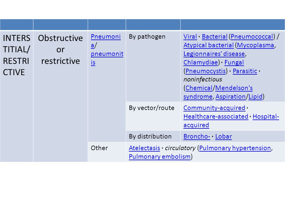 Obstructive or restrictive