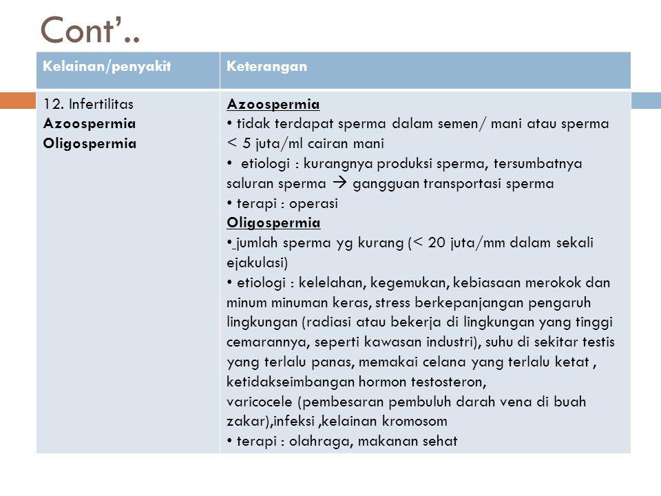 Cont'.. Kelainan/penyakit Keterangan 12. Infertilitas Azoospermia