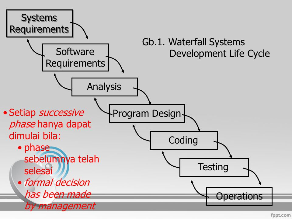 Systems Requirements. Gb.1. Waterfall Systems Development Life Cycle. Software. Requirements. Analysis.