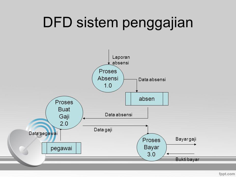 DFD sistem penggajian Proses Absensi 1.0 absen Proses Buat Gaji 2.0