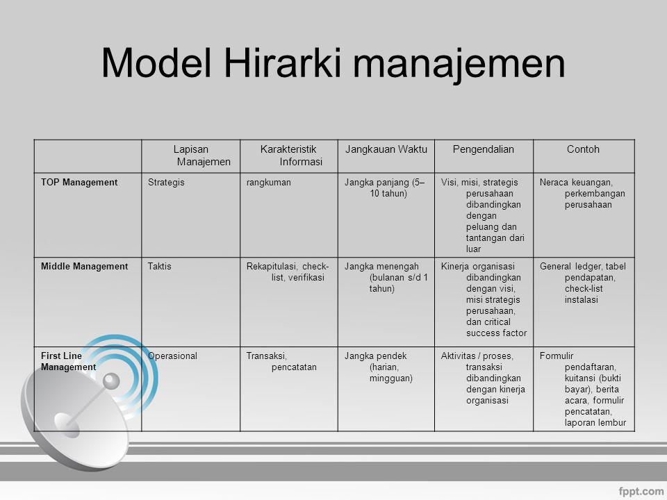 Model Hirarki manajemen