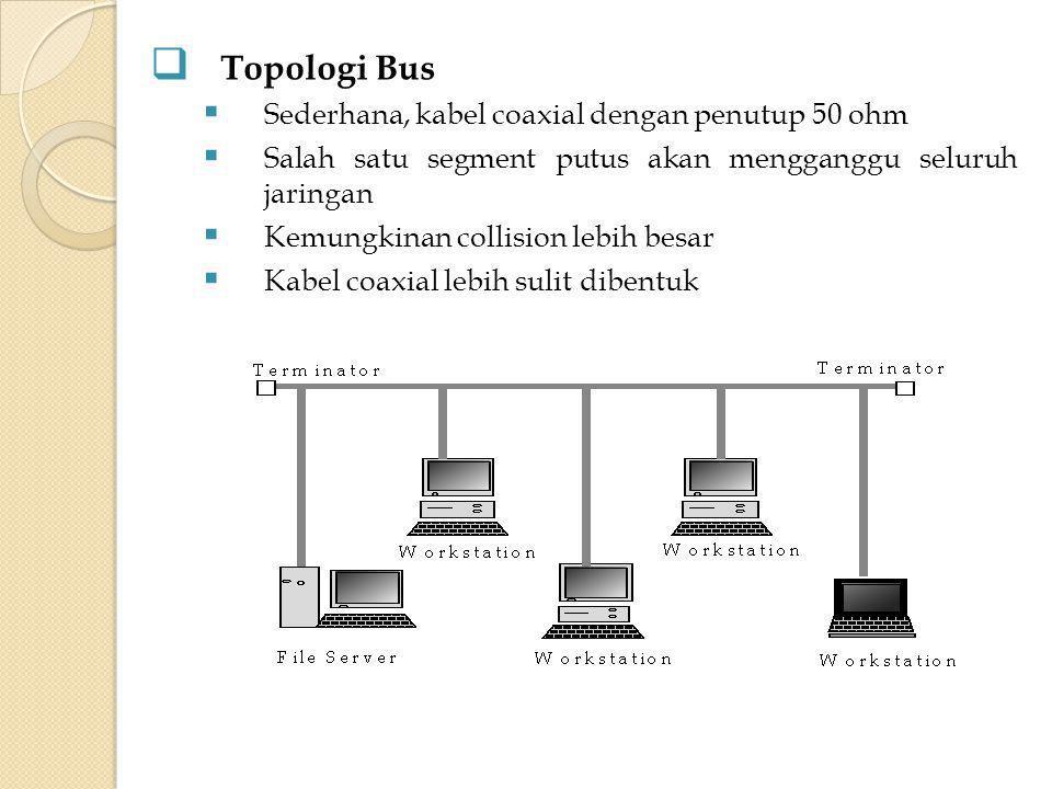 Topologi Bus Sederhana, kabel coaxial dengan penutup 50 ohm