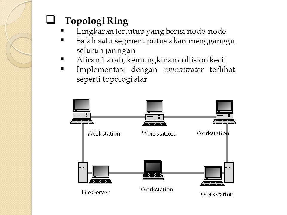 Topologi Ring Lingkaran tertutup yang berisi node-node